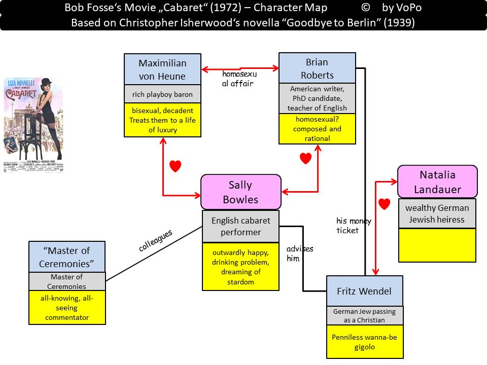 Movie Cabaret Character Map