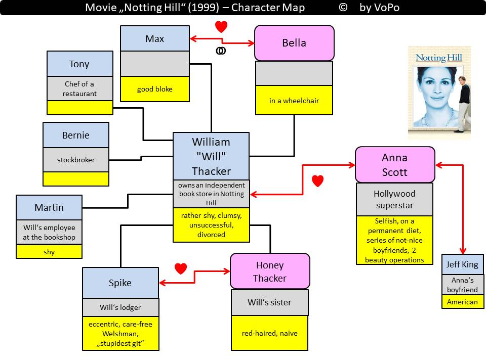 Movie Notting Hill Character Map