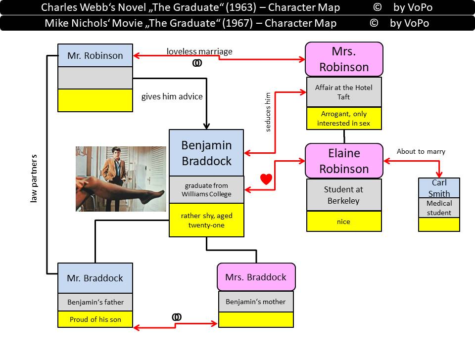 Charles Webb's The Graduate character map
