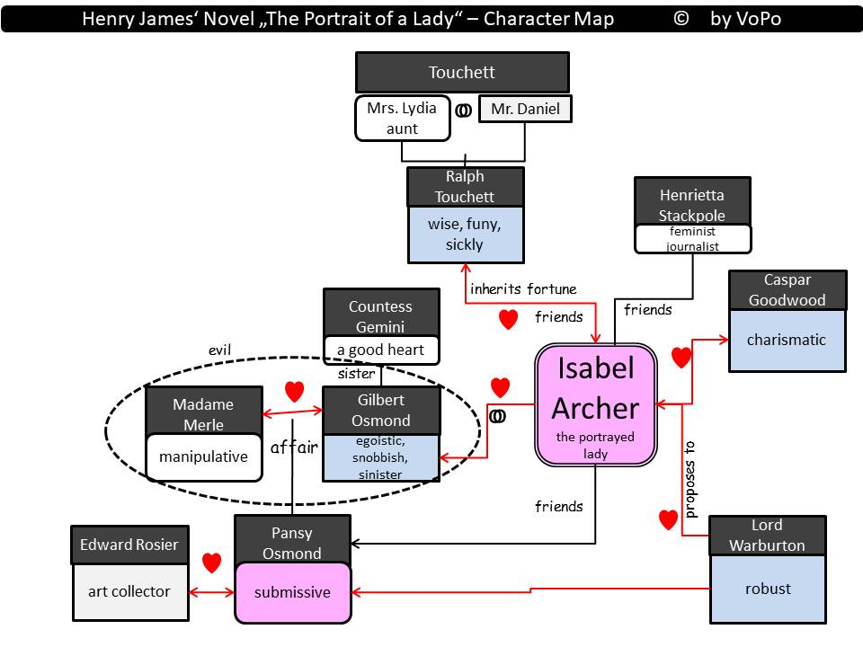 The Portrait of a Lady Character Map